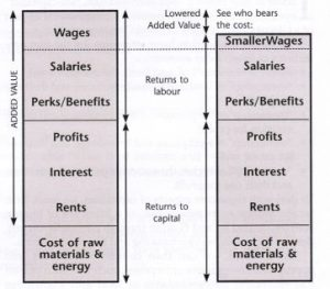 Diagram illustrating Capitalism: The Squeeze