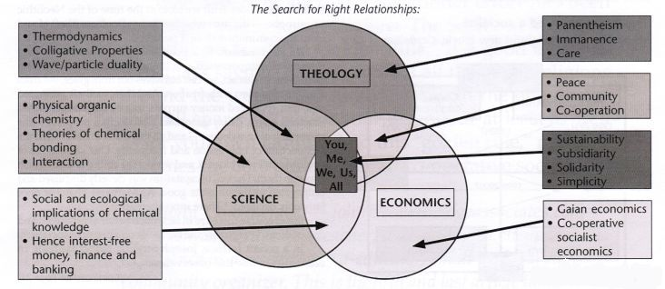 Diagram showing the search for Right Relationships