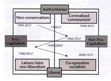 Diagram showing Authoritarian vs Liberal moves