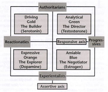Diagram showing Neurotransmitters, Personality Types and Social Styles